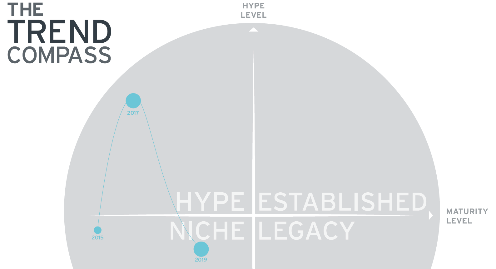 Figure 1: The Trend Compass: Blockchain Hype
