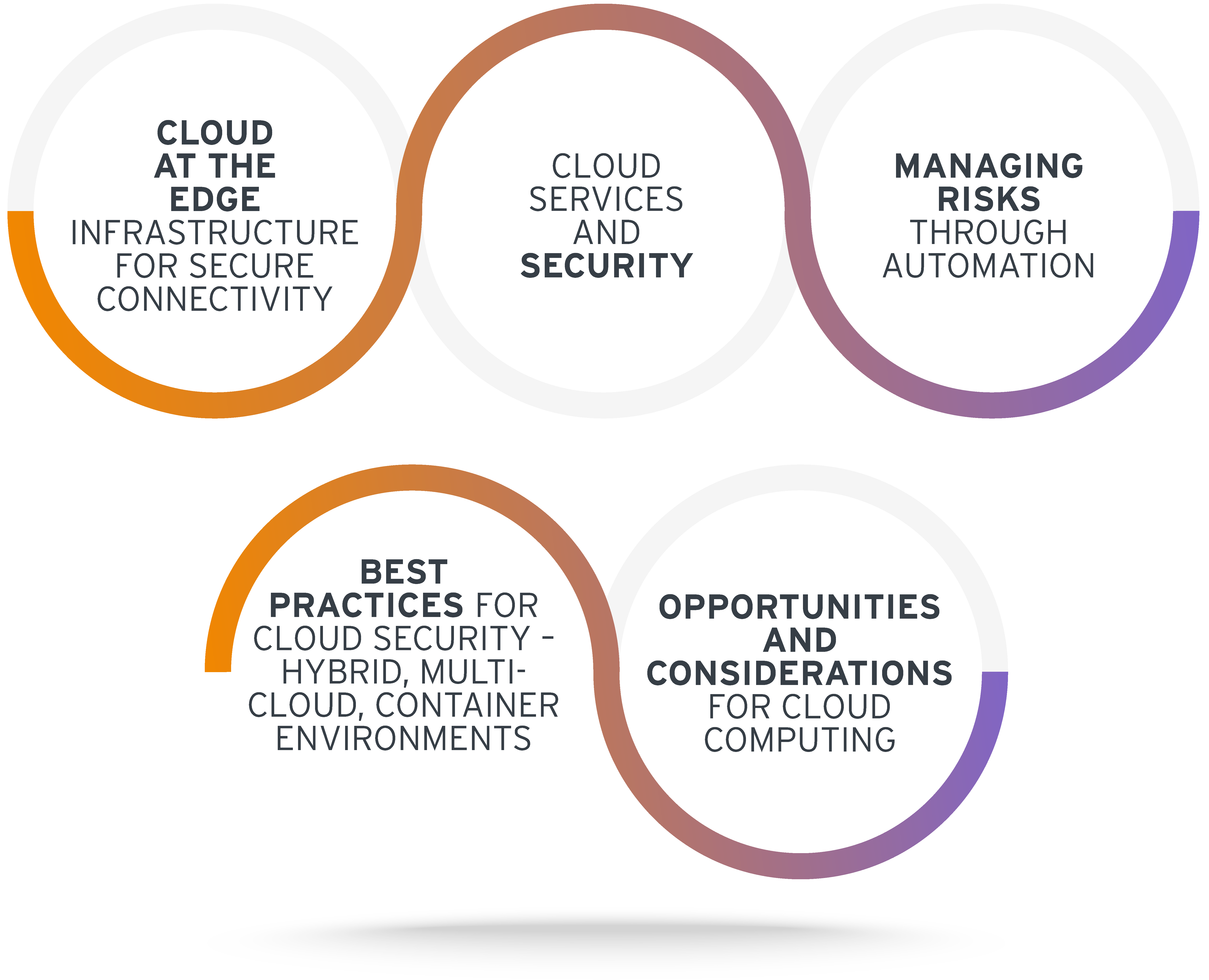 Key Topics for KCLive on Cloud Strategy Optimization