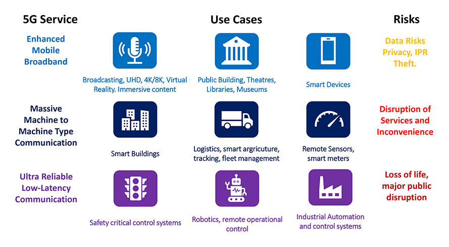 Key Features of 5G