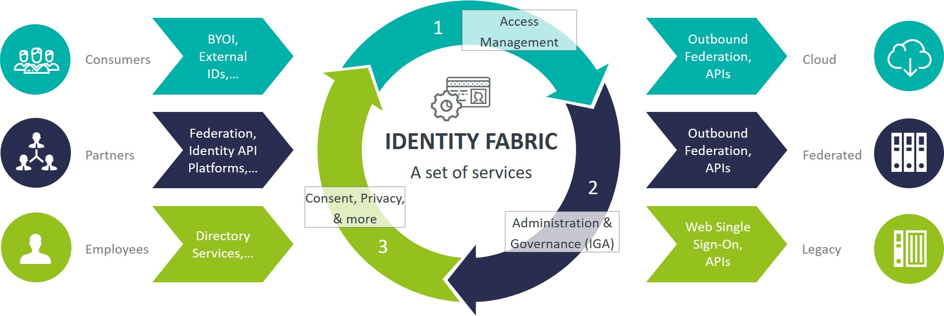 Identity Fabric Lifecycle by Martin Kuppinger