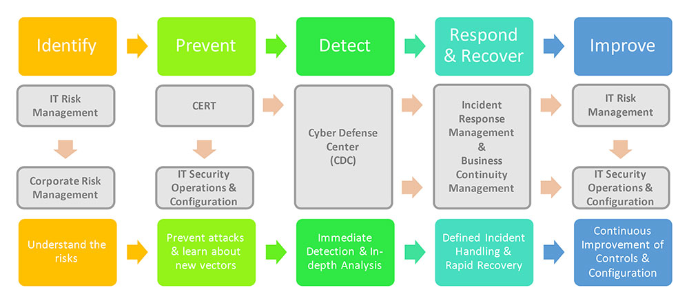 Defining Incident Response