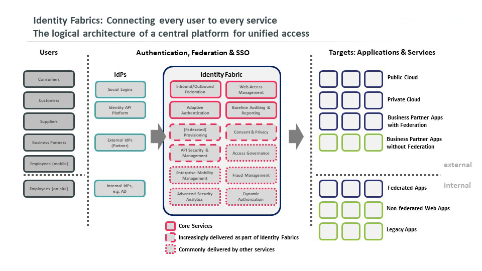 Figure 1: Identity Fabrics: Connecting every user to every service