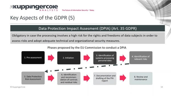 Step-by-Step Guide to GDPR Compliance